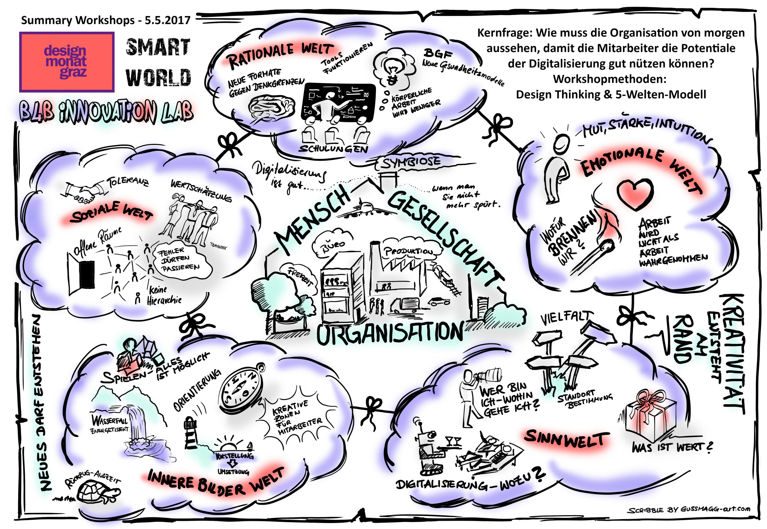 smart world big picture